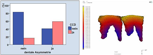 Forschung Kfo Labor Kempen Zahntechnik Myortholab